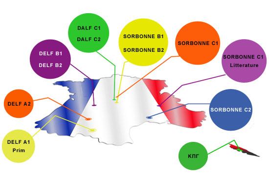 Διπλώματα Γαλλικής Γλώσσας
